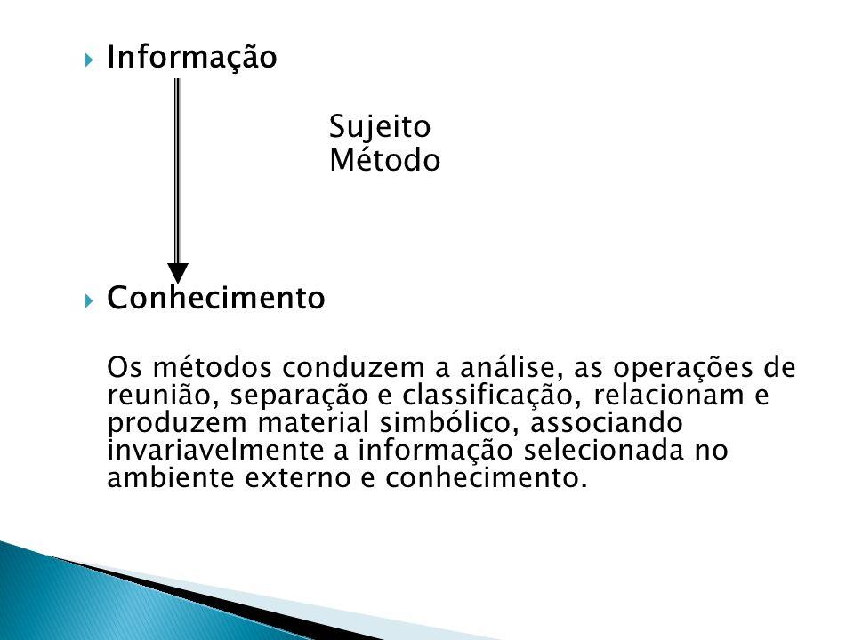  Informação Sujeito Método  Conhecimento Os métodos conduzem a análise, as operações de reunião, separação e classificação, relacionam e produzem ma