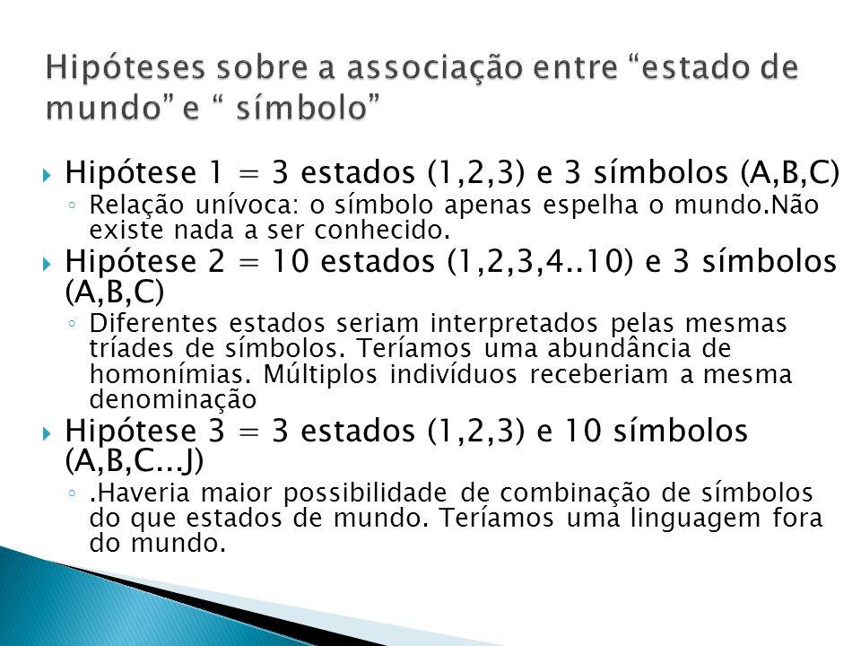  Hipótese 1 = 3 estados (1,2,3) e 3 símbolos (A,B,C) ◦ Relação unívoca: o símbolo apenas espelha o mundo.Não existe nada a ser conhecido.  Hipótese