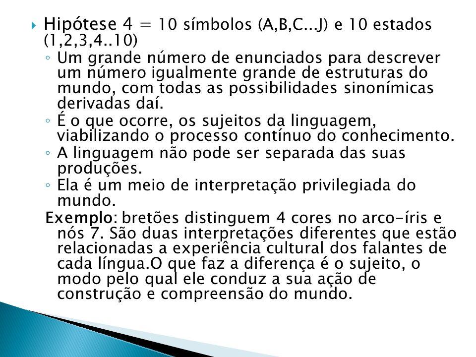  Hipótese 4 = 10 símbolos (A,B,C...J) e 10 estados (1,2,3,4..10) ◦ Um grande número de enunciados para descrever um número igualmente grande de estru