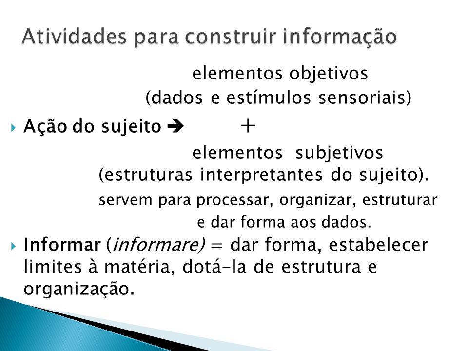 elementos objetivos (dados e estímulos sensoriais)  Ação do sujeito  + elementos subjetivos (estruturas interpretantes do sujeito). servem para proc