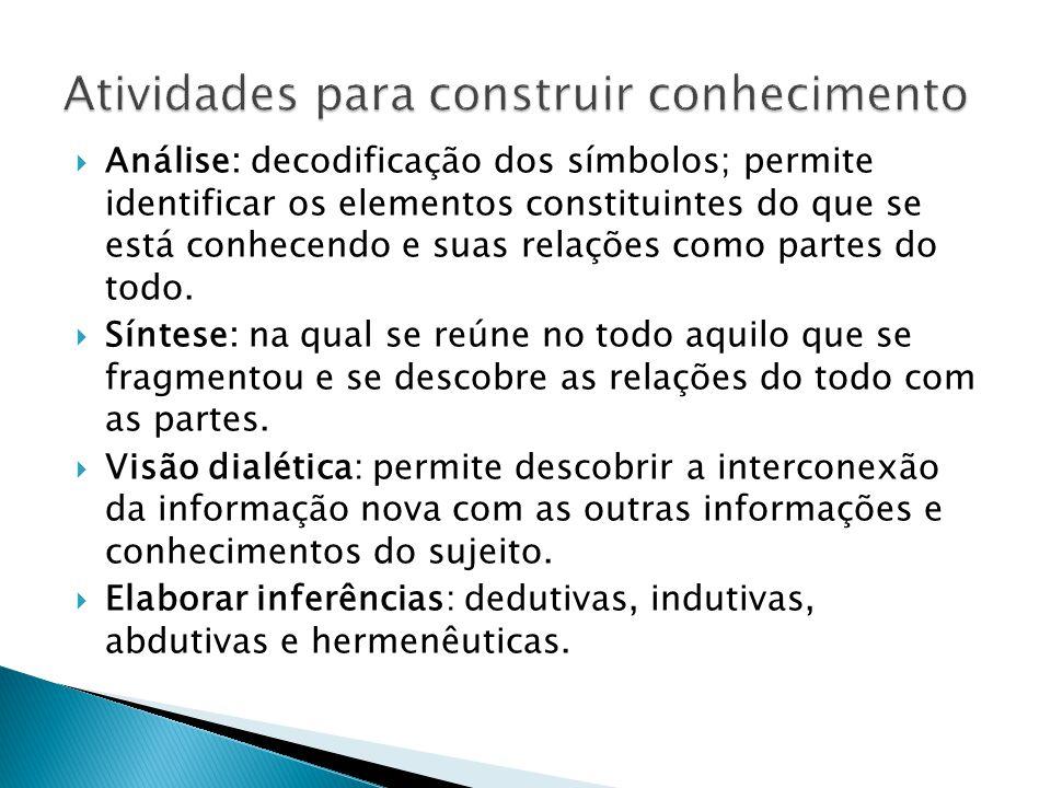  Análise: decodificação dos símbolos; permite identificar os elementos constituintes do que se está conhecendo e suas relações como partes do todo. 
