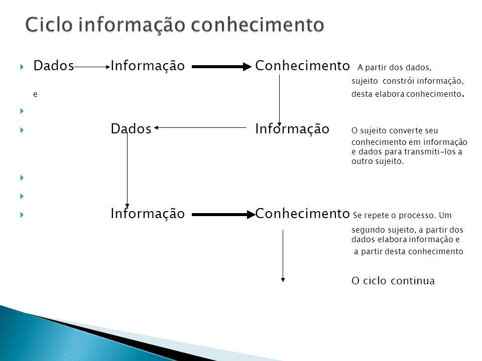  DadosInformaçãoConhecimento A partir dos dados, sujeito constrói informação, e desta elabora conhecimento.   DadosInformação O sujeito converte se