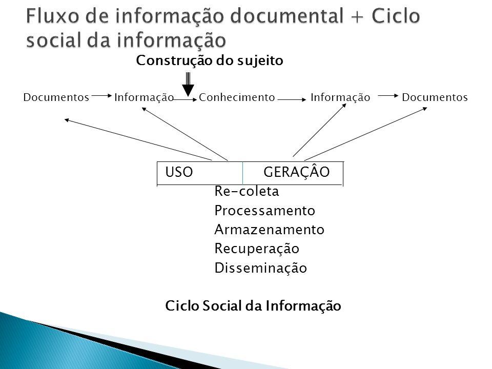 Construção do sujeito Documentos Informação Conhecimento Informação Documentos USOGERAÇÂO Re-coleta Processamento Armazenamento Recuperação Disseminaç