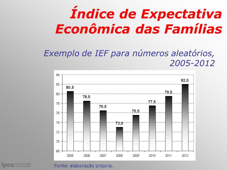 Exemplo de IEF para números aleatórios, 2005-2012 Fonte: elaboração própria.