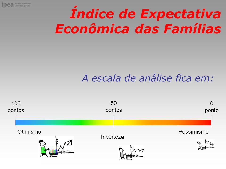 Índice de Expectativa Econômica das Famílias A escala de análise fica em: 100 pontos 50 pontos 0 ponto OtimismoPessimismo Incerteza