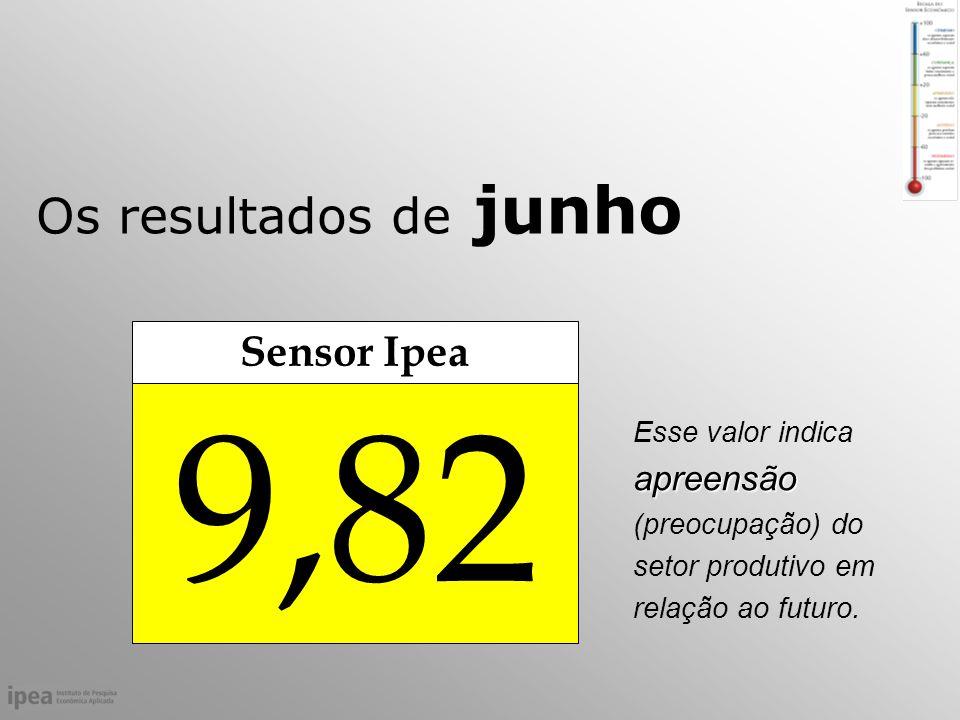 Os resultados de junho apreensão Esse valor indica apreensão (preocupação) do setor produtivo em relação ao futuro.