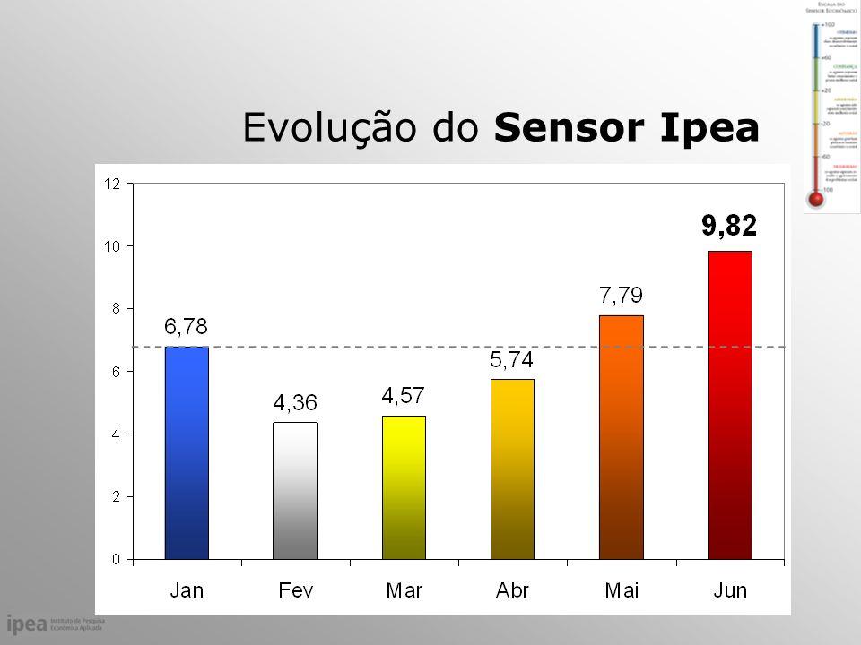 Evolução do Sensor Ipea