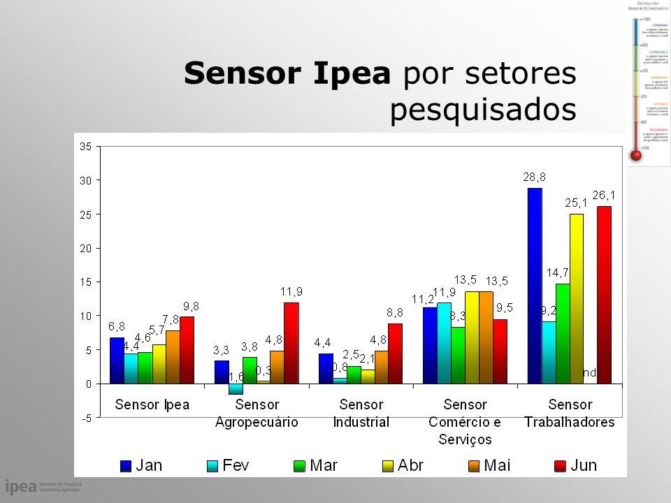 Sensor Ipea por setores pesquisados