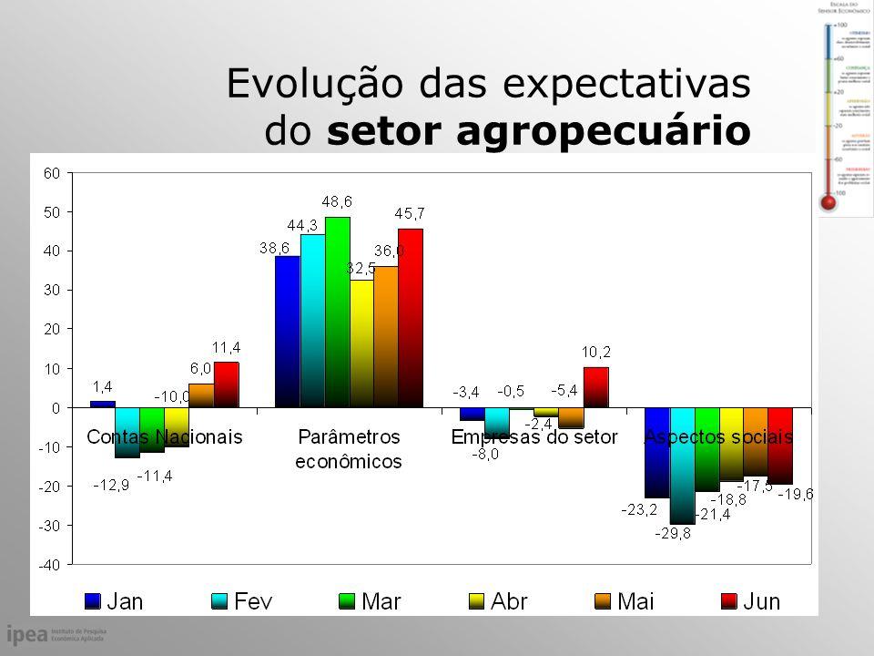 Evolução das expectativas do setor agropecuário