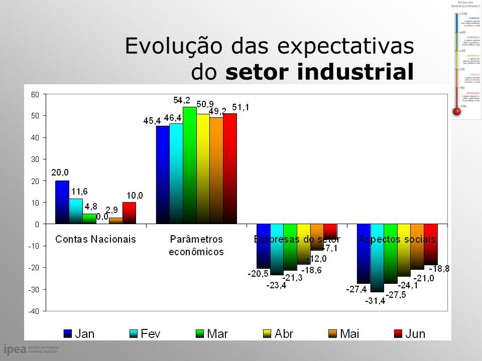 Evolução das expectativas do setor industrial