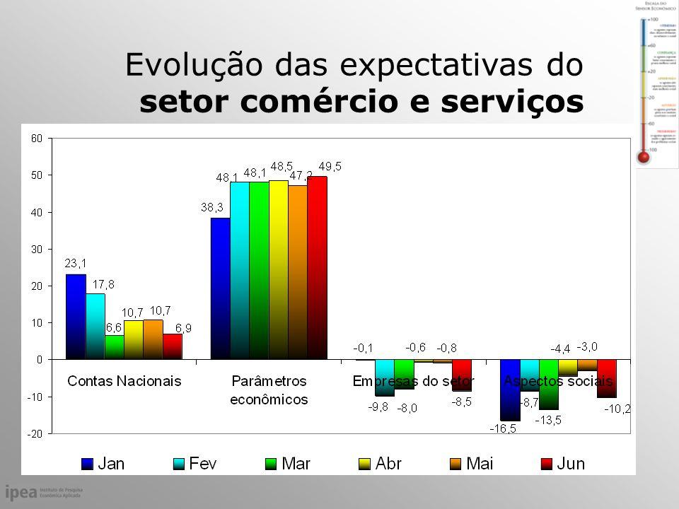 Evolução das expectativas do setor comércio e serviços