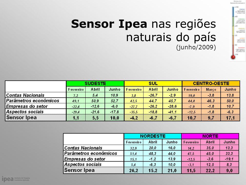 Sensor Ipea nas regiões naturais do país (junho/2009)