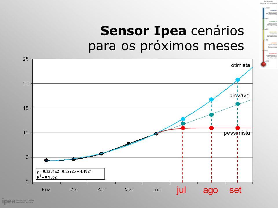 Sensor Ipea cenários para os próximos meses julagoset otimista provável pessimista
