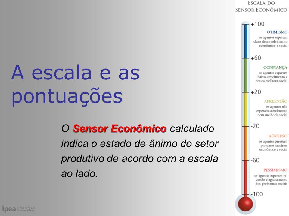 A escala e as pontuações Sensor Econômico O Sensor Econômico calculado indica o estado de ânimo do setor produtivo de acordo com a escala ao lado.