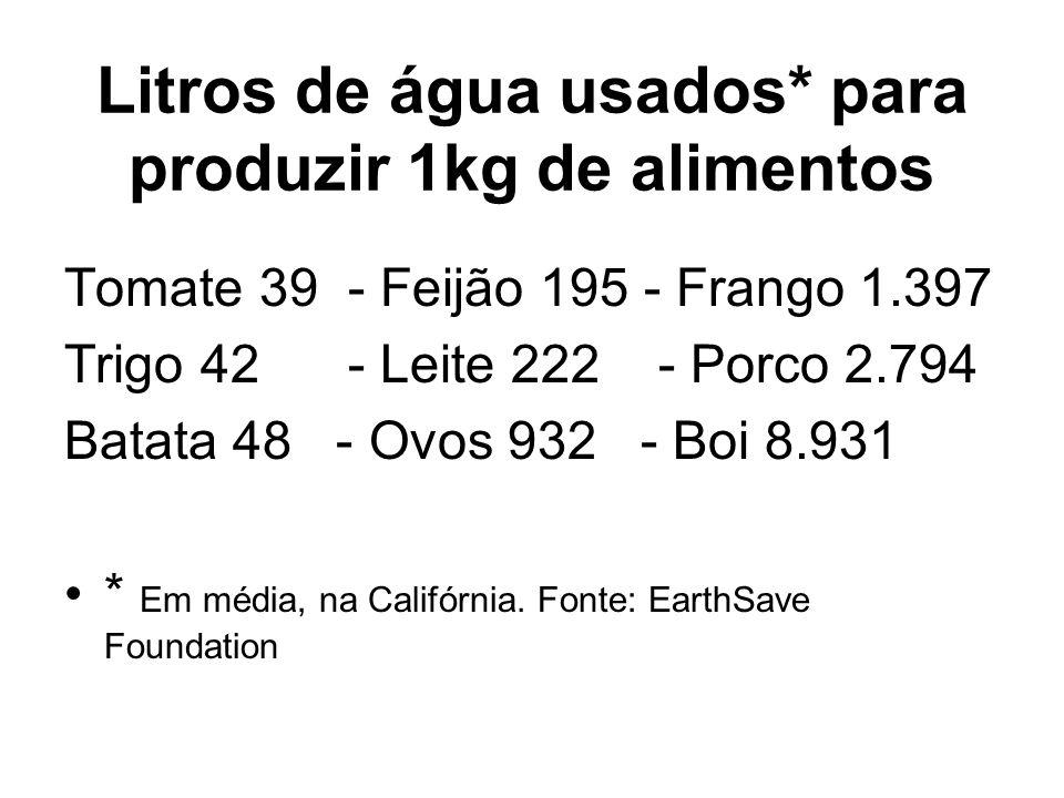 Litros de água usados* para produzir 1kg de alimentos Tomate 39 - Feijão 195 - Frango 1.397 Trigo 42 - Leite 222 - Porco 2.794 Batata 48 - Ovos 932 -