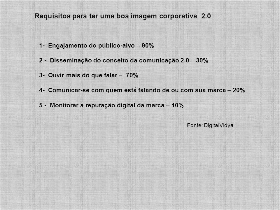 Requisitos para ter uma boa imagem corporativa 2.0 1- Engajamento do público-alvo – 90% 2 - Disseminação do conceito da comunicação 2.0 – 30% 3- Ouvir mais do que falar – 70% 4- Comunicar-se com quem está falando de ou com sua marca – 20% 5 - Monitorar a reputação digital da marca – 10% Fonte: DigitalVidya
