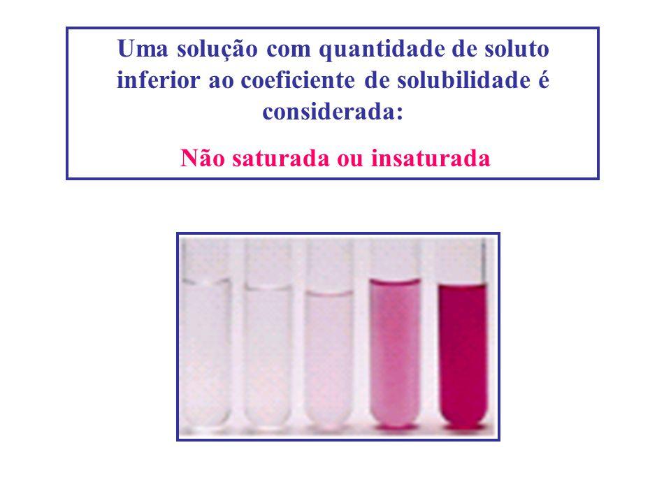 Uma solução com quantidade de soluto inferior ao coeficiente de solubilidade é considerada: Não saturada ou insaturada