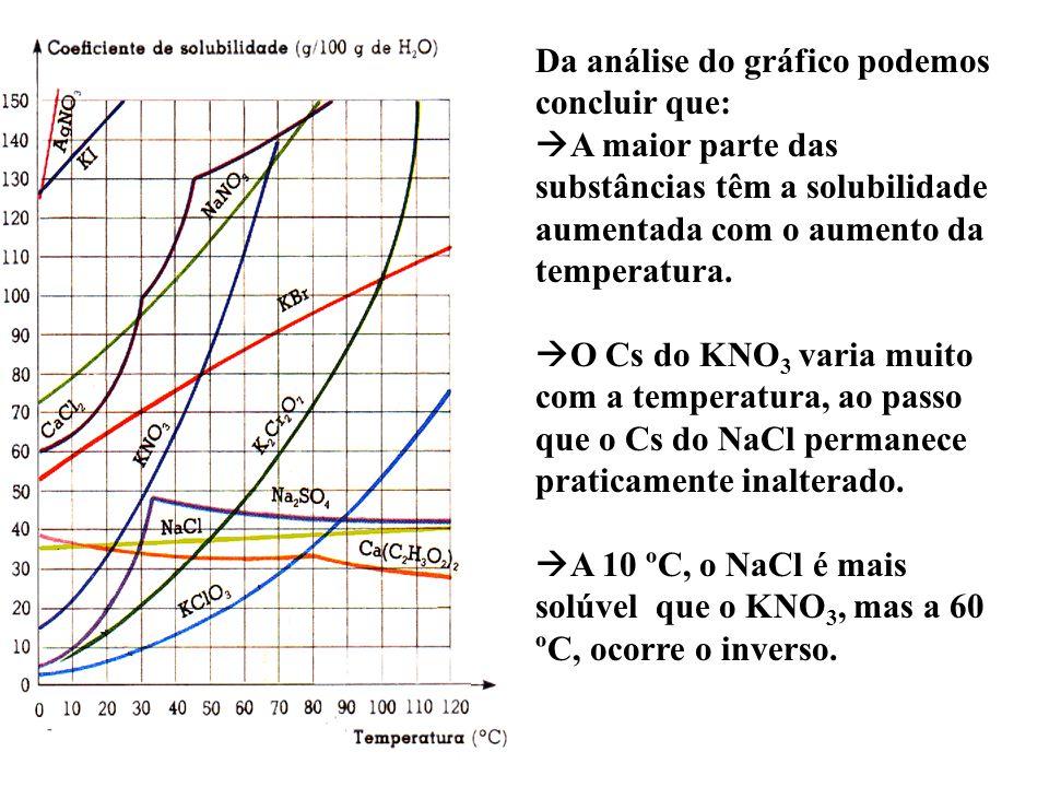 Da análise do gráfico podemos concluir que:  A maior parte das substâncias têm a solubilidade aumentada com o aumento da temperatura.  O Cs do KNO 3