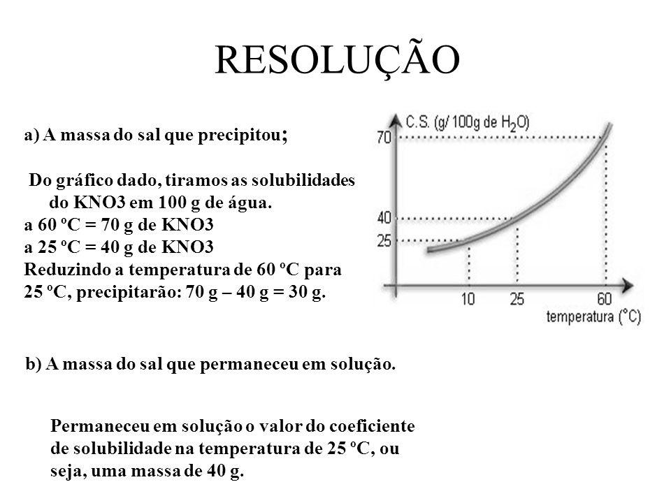RESOLUÇÃO a) A massa do sal que precipitou ; Do gráfico dado, tiramos as solubilidades do KNO3 em 100 g de água. a 60 ºC = 70 g de KNO3 a 25 ºC = 40 g