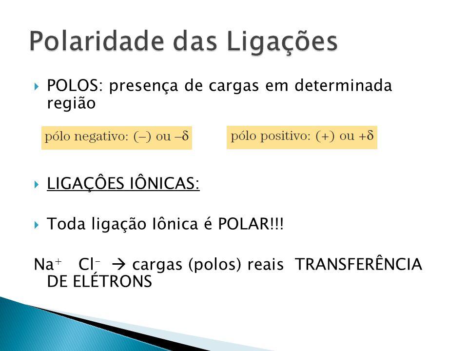  POLOS: presença de cargas em determinada região  LIGAÇÔES IÔNICAS:  Toda ligação Iônica é POLAR!!! Na + Cl -  cargas (polos) reais TRANSFERÊNCIA