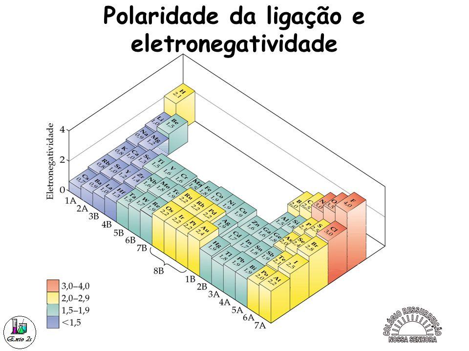 2 Eletronegatividade Polaridade da ligação e eletronegatividade