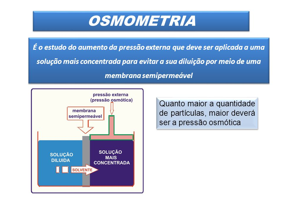 É o estudo do aumento da pressão externa que deve ser aplicada a uma solução mais concentrada para evitar a sua diluição por meio de uma membrana semipermeável OSMOMETRIA Quanto maior a quantidade de partículas, maior deverá ser a pressão osmótica