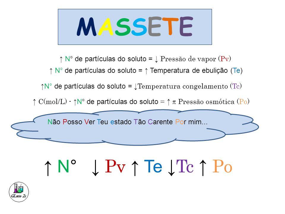 MASSETEMASSETE ↑ N° de partículas do soluto = ↓ Pressão de vapor (Pv) ↑ N° de partículas do soluto = ↑ Temperatura de ebulição (Te) ↑N° de partículas do soluto = ↓Temperatura congelamento (Tc) ↑ C(mol/L) - ↑N° de partículas do soluto = ↑  Pressão osmótica (Po) Não Posso Ver Teu estado Tão Carente Por mim...