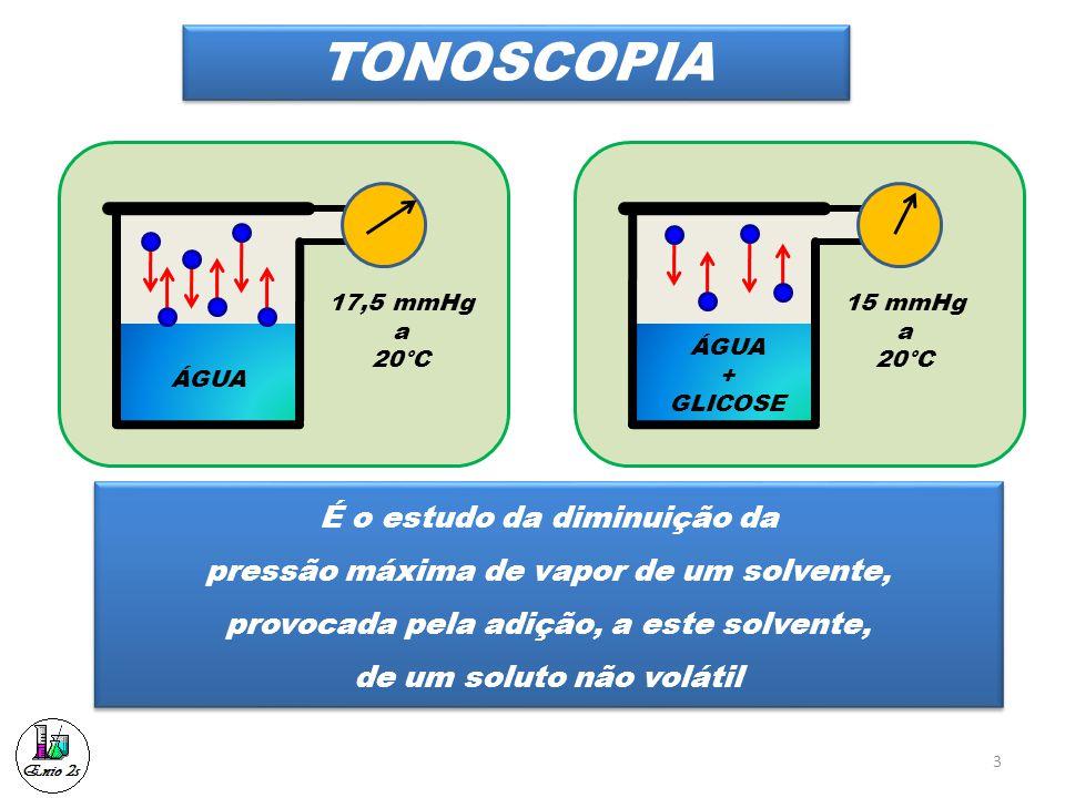 TONOSCOPIA 17,5 mmHg a 20°C ÁGUA 15 mmHg a 20°C ÁGUA + GLICOSE É o estudo da diminuição da pressão máxima de vapor de um solvente, provocada pela adiç