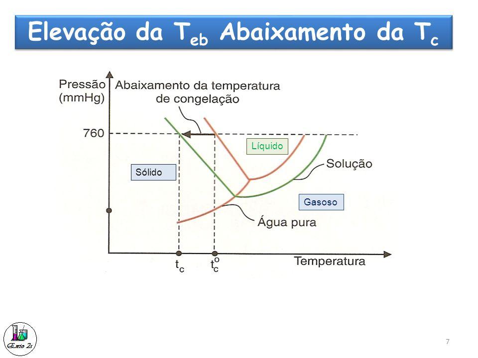 7 Elevação da T eb Abaixamento da T c Sólido Líquido Gasoso