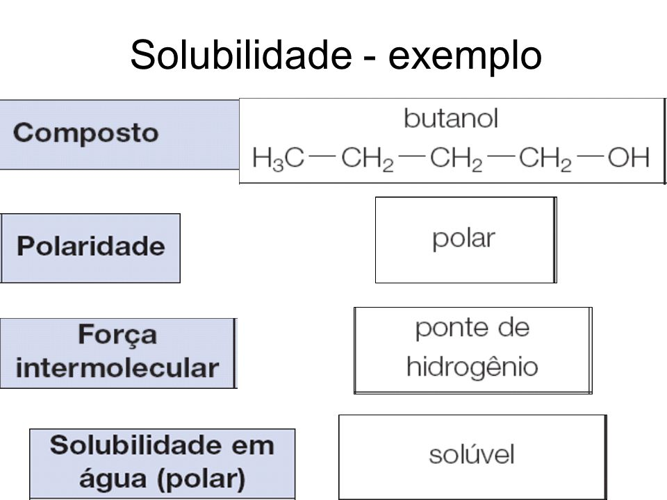 Solubilidade - exemplo