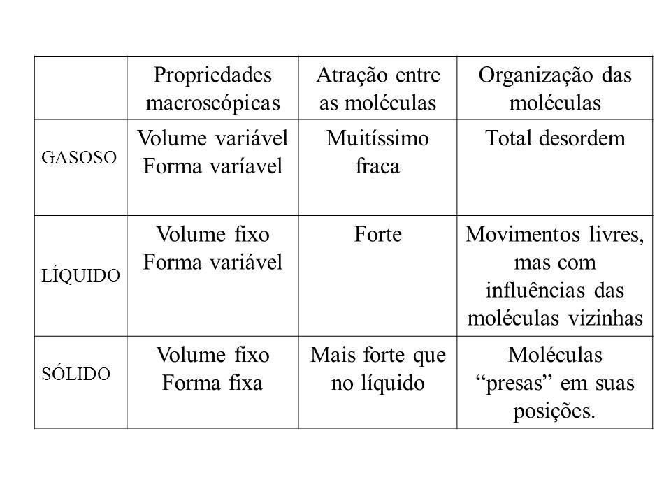 Propriedades macroscópicas Atração entre as moléculas Organização das moléculas GASOSO Volume variável Forma varíavel Muitíssimo fraca Total desordem
