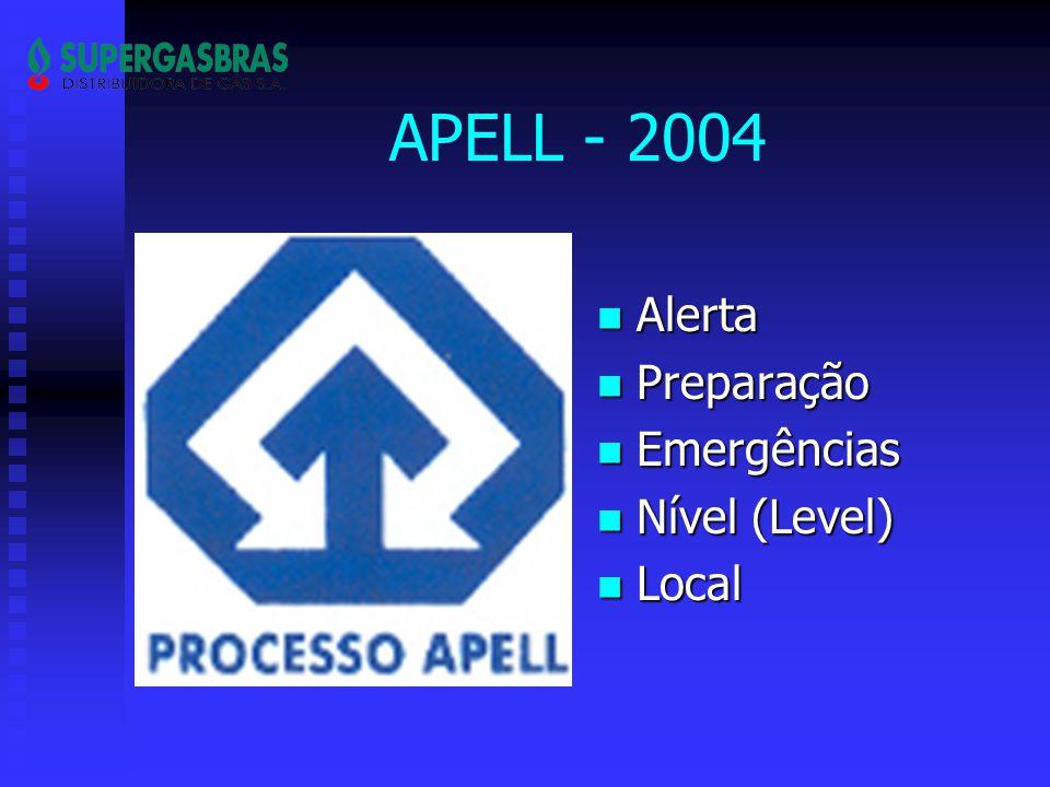 APELL - 2004 Alerta Preparação Emergências Nível (Level) Local