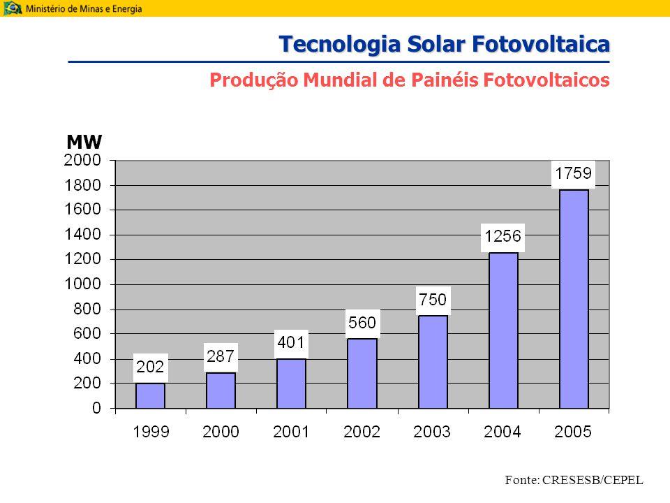 MW Fonte: CRESESB/CEPEL Tecnologia Solar Fotovoltaica Produção Mundial de Painéis Fotovoltaicos