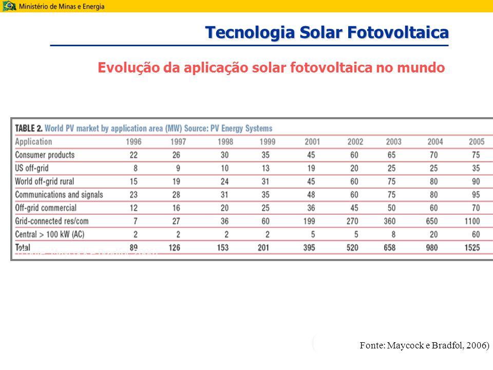 (Fonte: Maycock e Bradfol, 2006) Evolução da aplicação solar fotovoltaica no mundo ( Fonte: Maycock e Bradfol, 2006) Tecnologia Solar Fotovoltaica