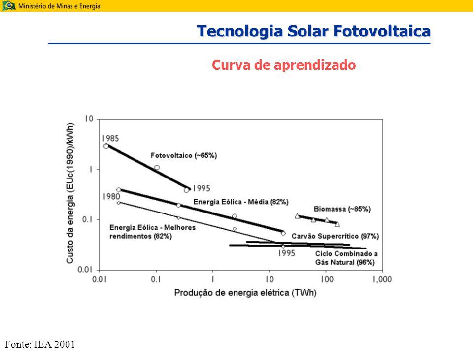 Curva de aprendizado Fonte: IEA 2001 Tecnologia Solar Fotovoltaica