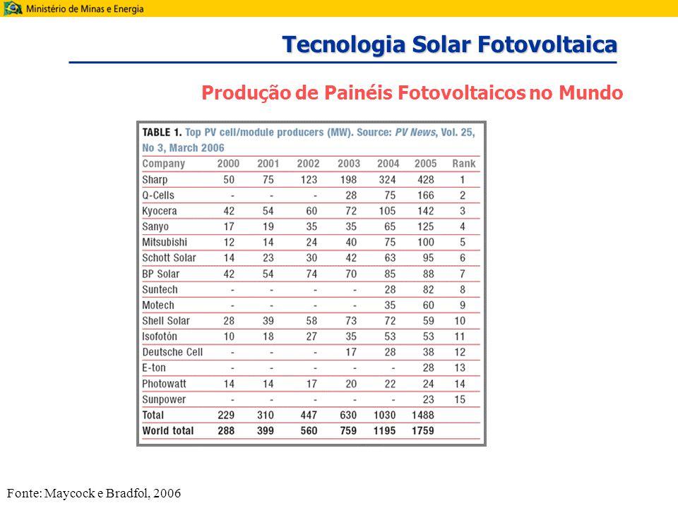 Produção de Painéis Fotovoltaicos no Mundo Fonte: Maycock e Bradfol, 2006 Tecnologia Solar Fotovoltaica