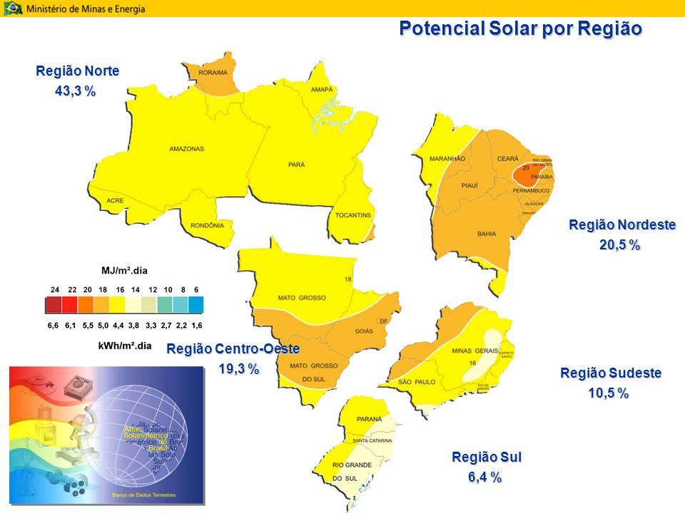 Potencial Solar por Região Região Norte 43,3 % Região Nordeste 20,5 % Região Sudeste 10,5 % Região Sul 6,4 % Região Centro-Oeste 19,3 % 19,3 %