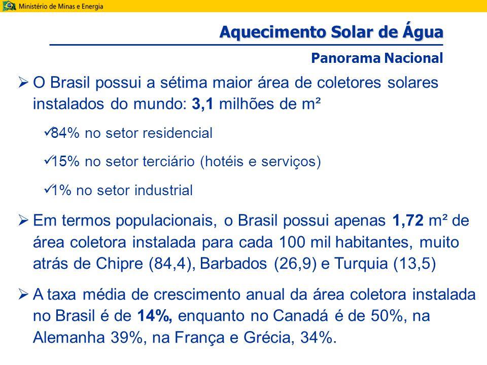 Aquecimento Solar de Água Panorama Nacional  O Brasil possui a sétima maior área de coletores solares instalados do mundo: 3,1 milhões de m² 84% no setor residencial 15% no setor terciário (hotéis e serviços) 1% no setor industrial  Em termos populacionais, o Brasil possui apenas 1,72 m² de área coletora instalada para cada 100 mil habitantes, muito atrás de Chipre (84,4), Barbados (26,9) e Turquia (13,5)  A taxa média de crescimento anual da área coletora instalada no Brasil é de 14%, enquanto no Canadá é de 50%, na Alemanha 39%, na França e Grécia, 34%.