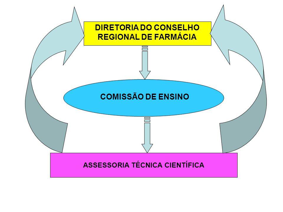 DIRETORIA DO CONSELHO REGIONAL DE FARMÁCIA COMISSÃO DE ENSINO ASSESSORIA TÉCNICA CIENTÍFICA