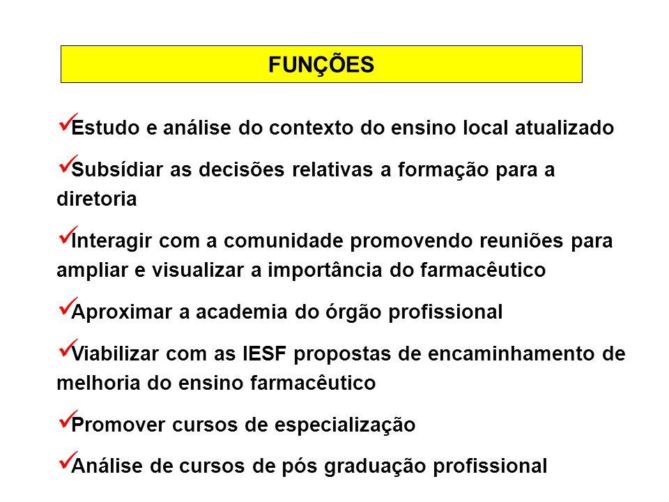 FUNÇÕES Estudo e análise do contexto do ensino local atualizado Subsídiar as decisões relativas a formação para a diretoria Interagir com a comunidade