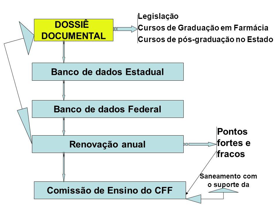 DOSSIÊ DOCUMENTAL Legislação Cursos de Graduação em Farmácia Cursos de pós-graduação no Estado Banco de dados Estadual Banco de dados Federal Renovaçã