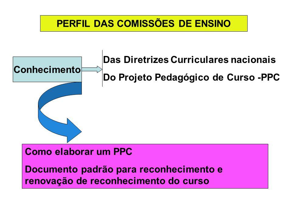 PERFIL DAS COMISSÕES DE ENSINO Conhecimento Das Diretrizes Curriculares nacionais Do Projeto Pedagógico de Curso -PPC Como elaborar um PPC Documento p