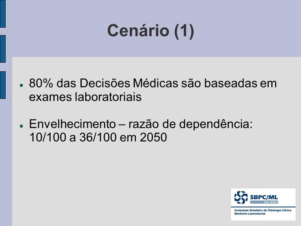 Cenário (1) 80% das Decisões Médicas são baseadas em exames laboratoriais Envelhecimento – razão de dependência: 10/100 a 36/100 em 2050