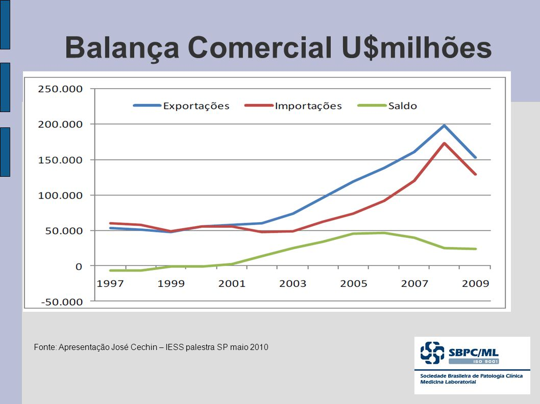 Balança Comercial U$milhões Fonte: Apresentação José Cechin – IESS palestra SP maio 2010