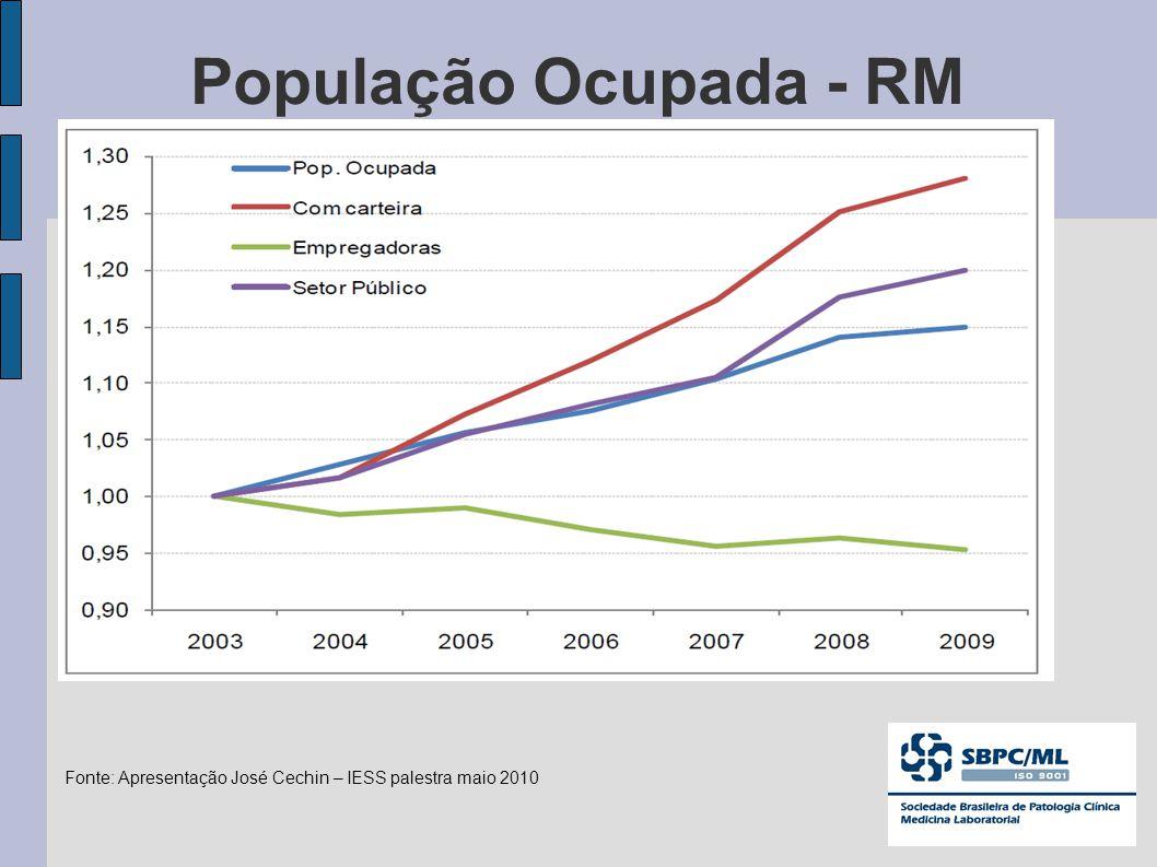 População Ocupada - RM Fonte: Apresentação José Cechin – IESS palestra maio 2010