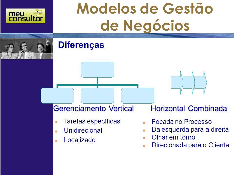 Modelos de Gestão de Negócios Gerenciamento Vertical Tarefas específicas Unidirecional Localizado Horizontal Combinada Focada no Processo Da esquerda para a direita Olhar em torno Direcionada para o Cliente Diferenças