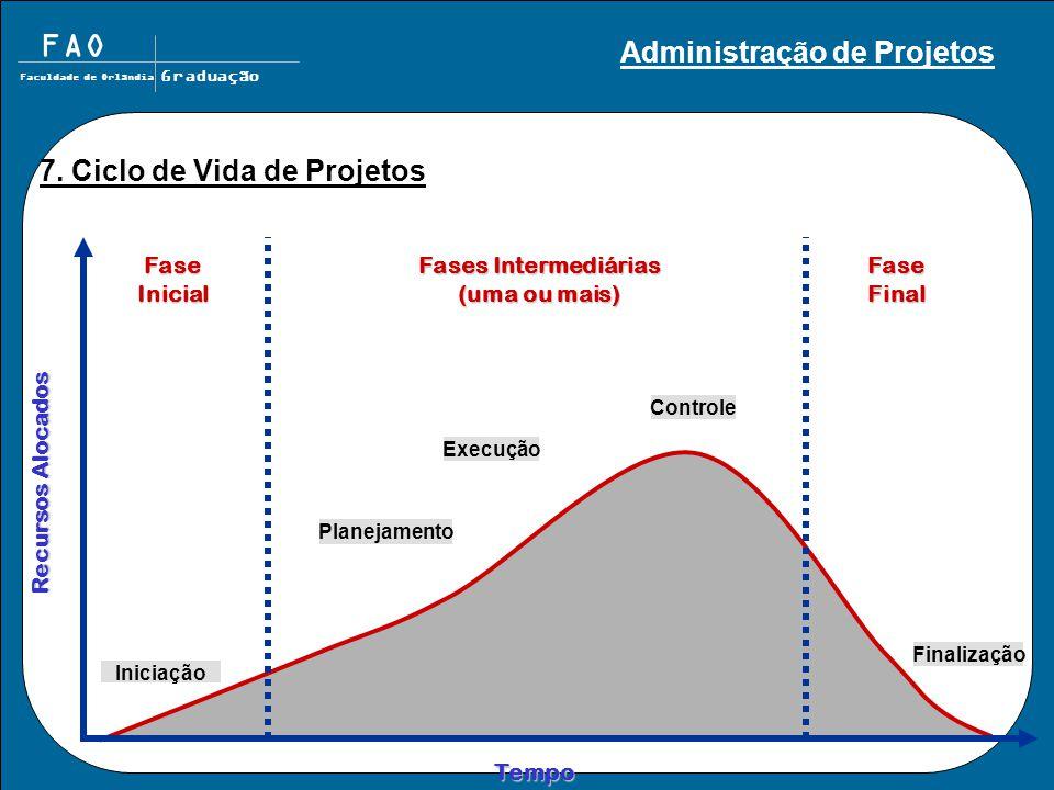 FAO Faculdade de Orlândia Graduação Tempo Recursos Alocados FaseInicialFaseFinal Fases Intermediárias (uma ou mais) 7. Ciclo de Vida de Projetos Inici