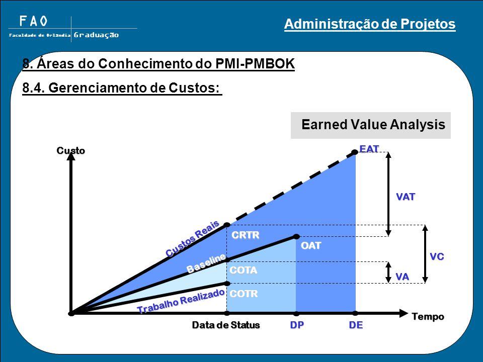 FAO Faculdade de Orlândia Graduação Earned Value Analysis OAT COTA COTR CRTR VA VC Custo Tempo Data de Status EATVAT Custos Reais Baseline Trabalho Realizado DEDP 8.
