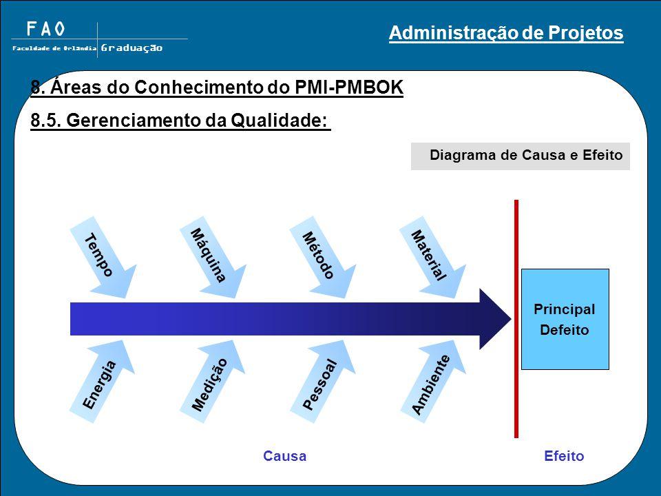 FAO Faculdade de Orlândia Graduação Diagrama de Causa e Efeito Principal Defeito Efeito Causa TempoMáquinaMétodoMaterial EnergiaMediçãoPessoalAmbiente 8.