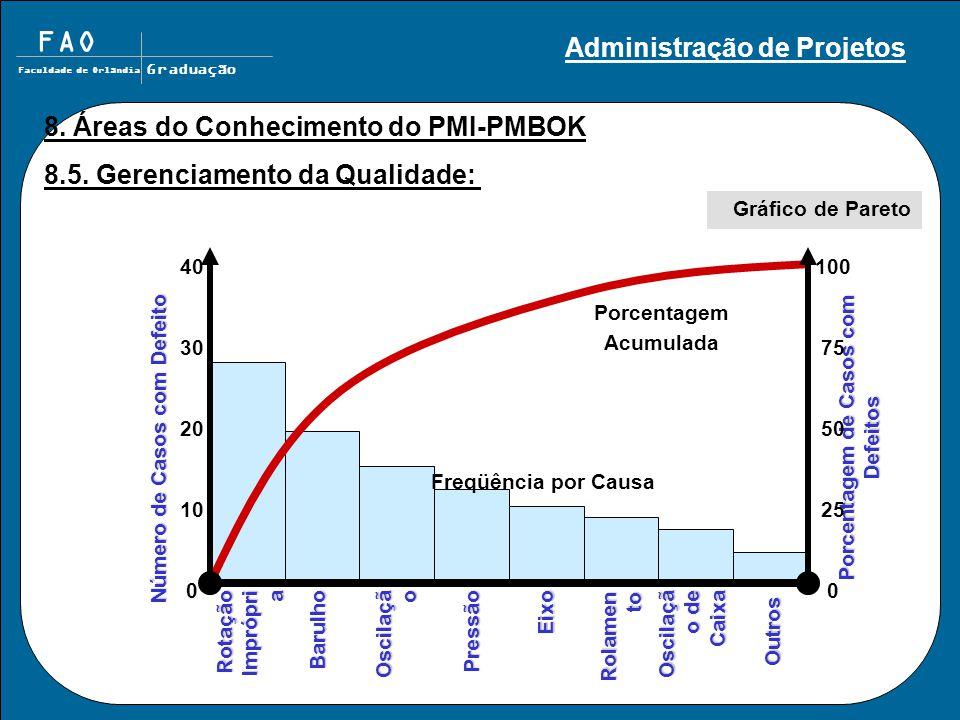 FAO Faculdade de Orlândia Graduação 8. Áreas do Conhecimento do PMI-PMBOK 8.5. Gerenciamento da Qualidade: Gráfico de Pareto Rotação Imprópri a Barulh
